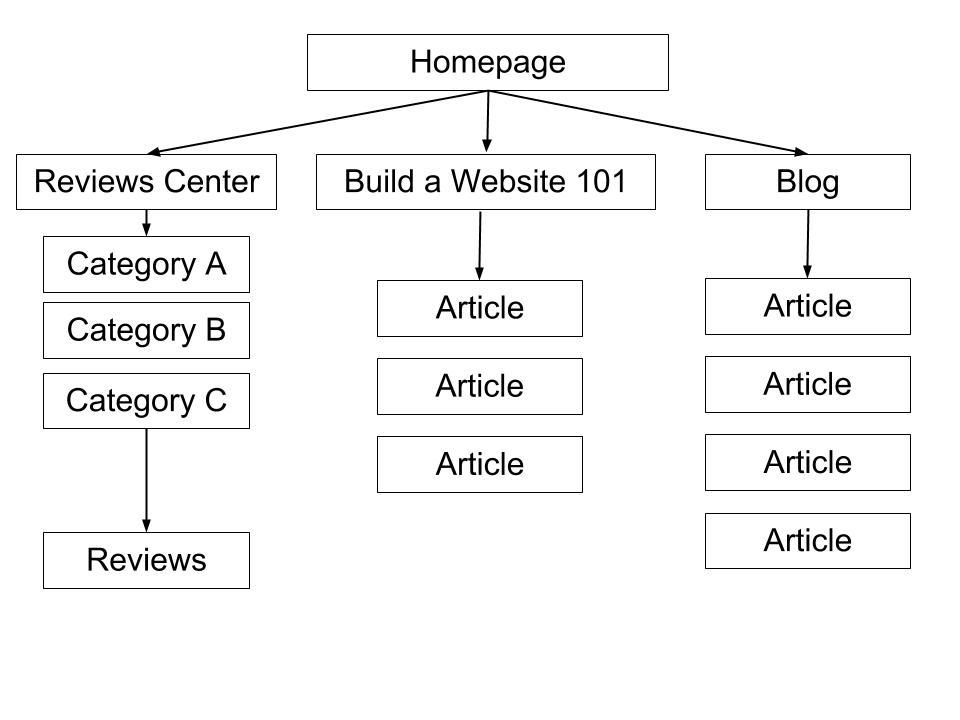 Creating your website blueprint website planet creating your website blueprint malvernweather Choice Image