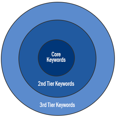3 Must Know Concepts For a Killer PPC Keyword Research