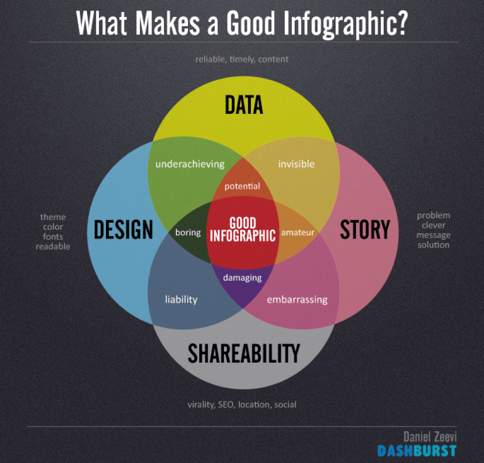 Why Infographics Will Help Your SEO
