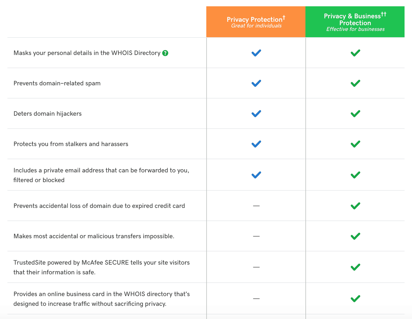 What's included in GoDaddy's Privacy Protection Plans