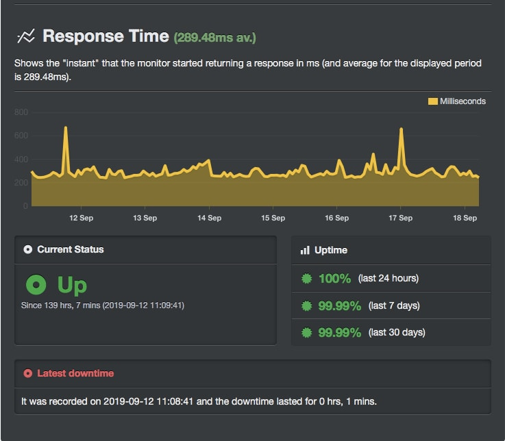 test di uptime sull'hosting wp-engine