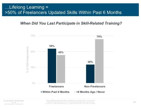 In 2019, More Freelancers Spend Money on Job Training