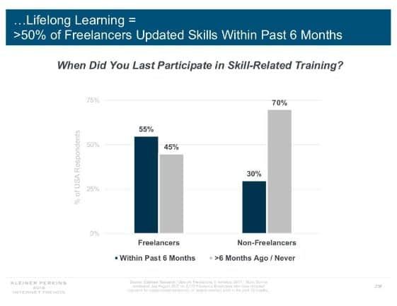 Nel 2020 Sempre Più Freelancer Spendono Denaro nella Formazione Professionale