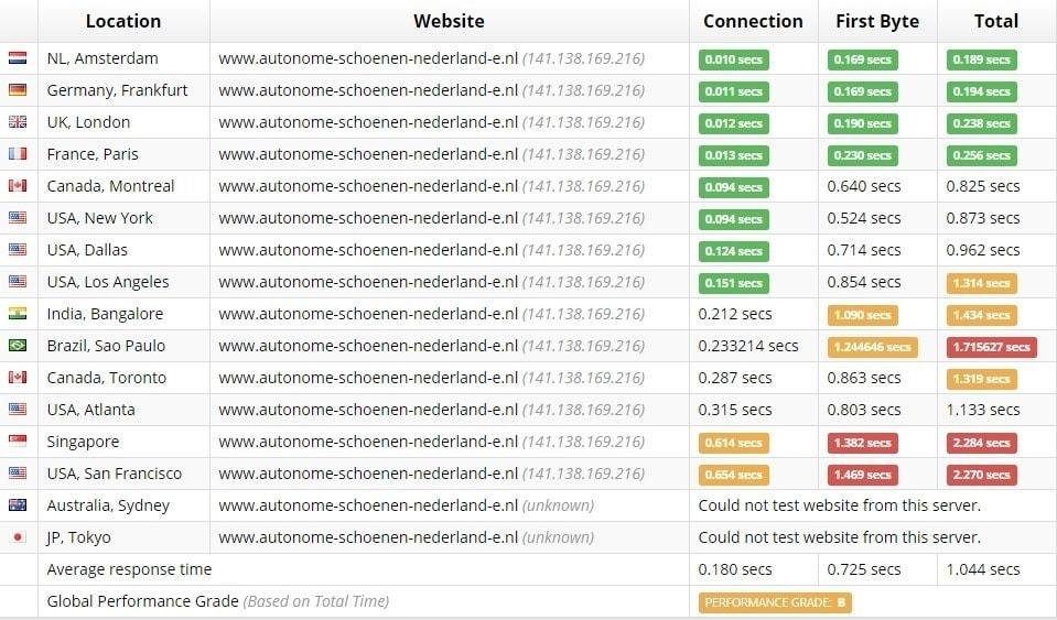 Laadtijden Antagonist Webhosting