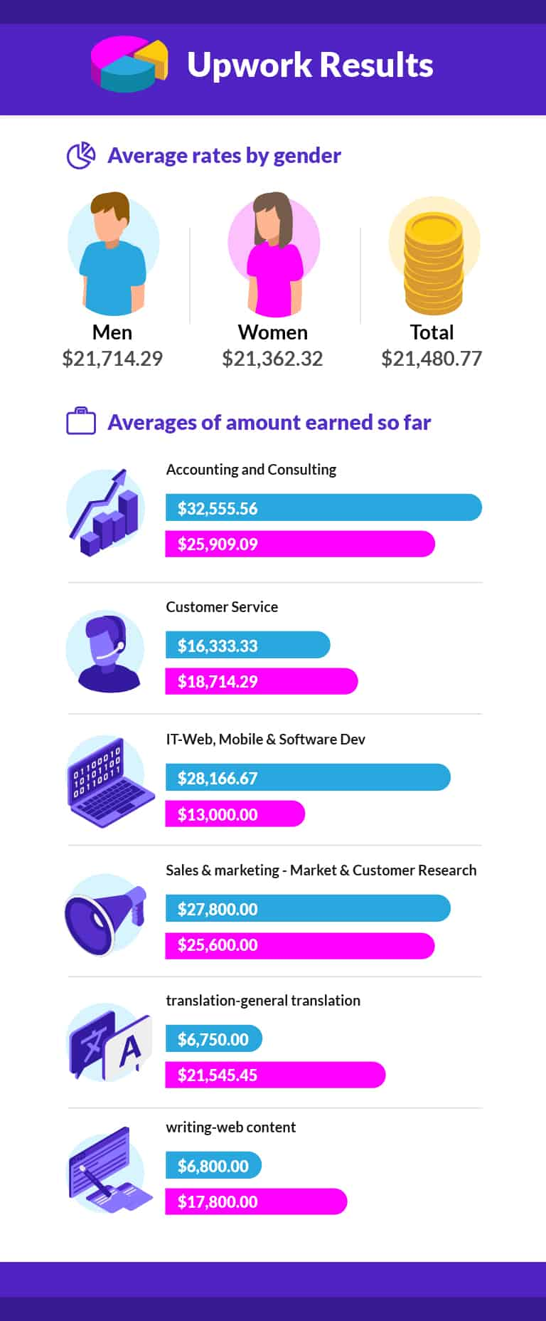 Report: Weibliche Freelancer verdienen auf Upwork&Fiverr 50% weniger als Männer