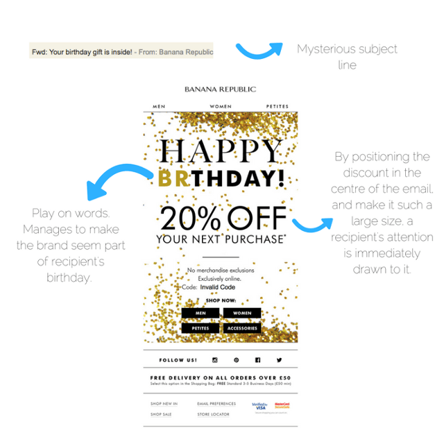 Interestingly Research Shows That Emails With A Birthday Coupon For 25 Off Brought In Almost Four Times More Revenue Than Any Other Discount Amount