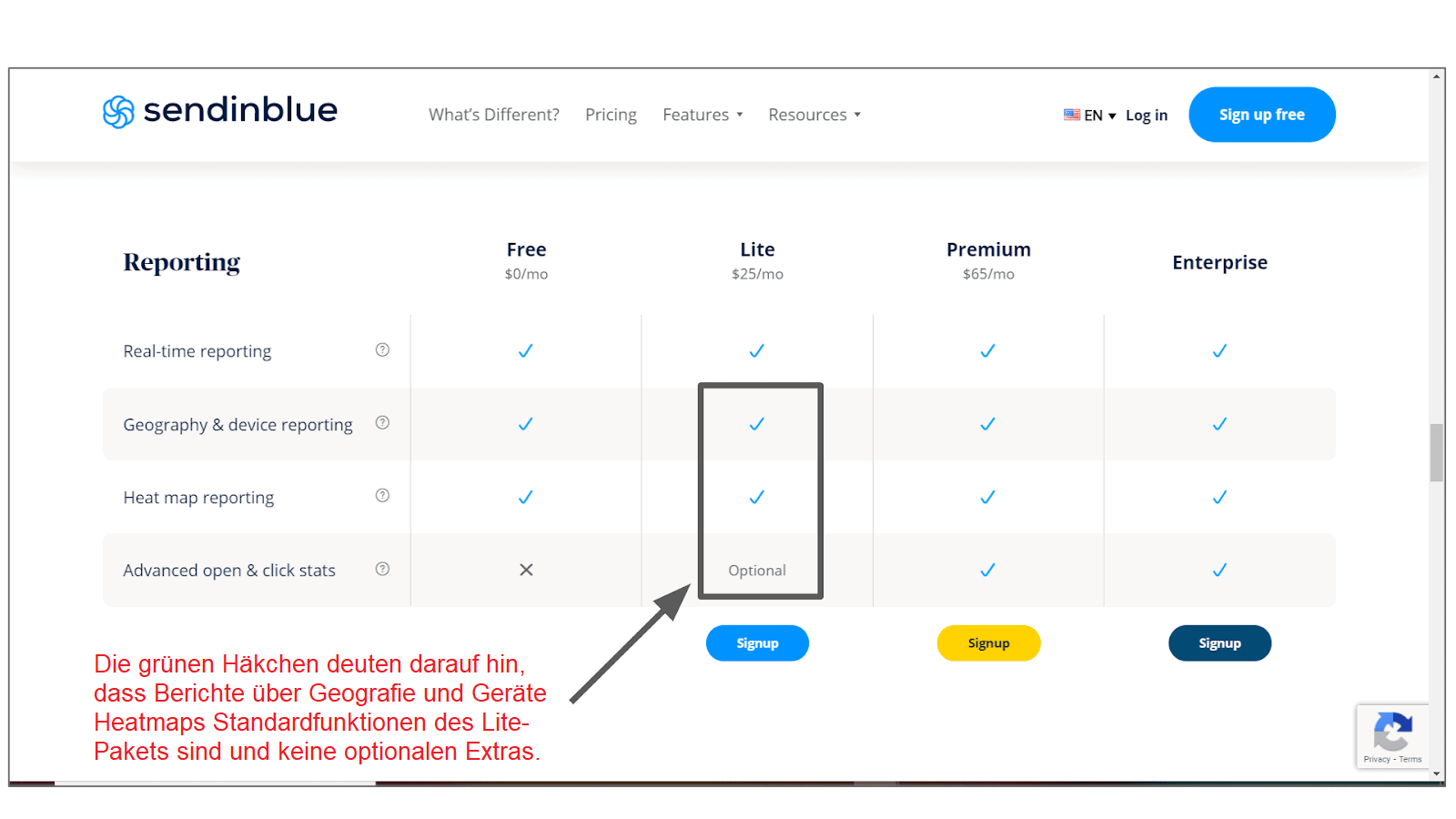 Sendinblue subscription features summary