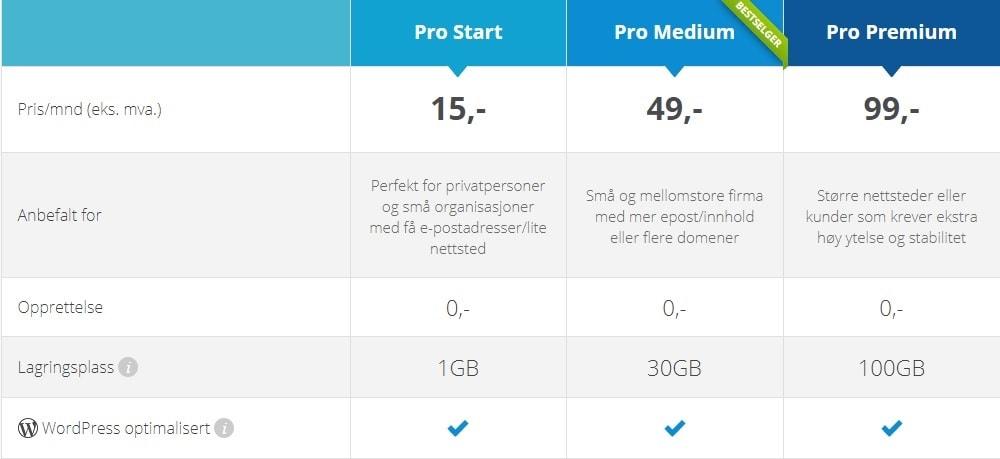 Pakker og priser for PRO ISP