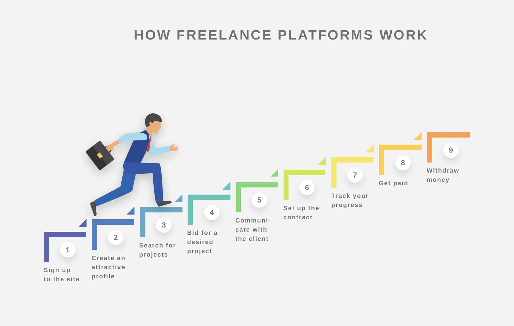 How Freelance Platforms Work