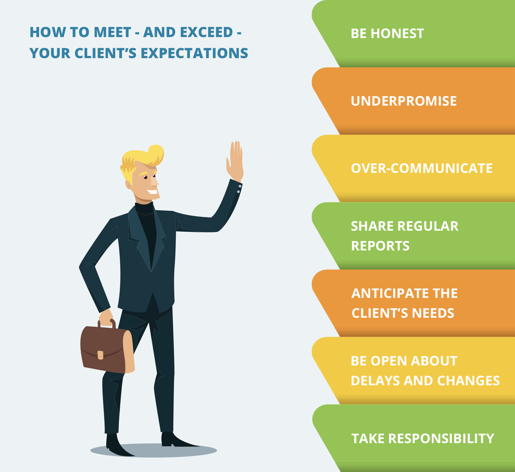 How to Meet - and Exceed - Your Client's Expectations