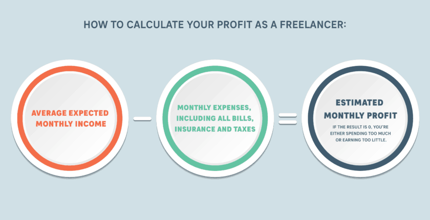 Know What You Earn as a Freelancer