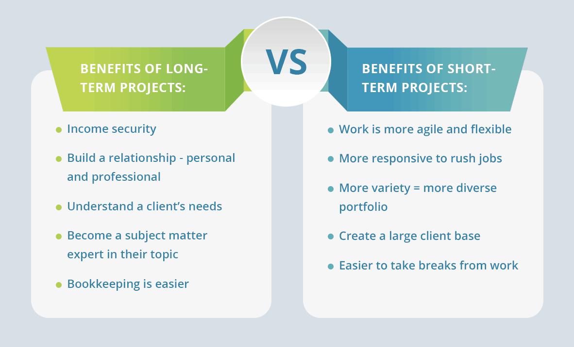 Long-Term vs. Short-Term Projects