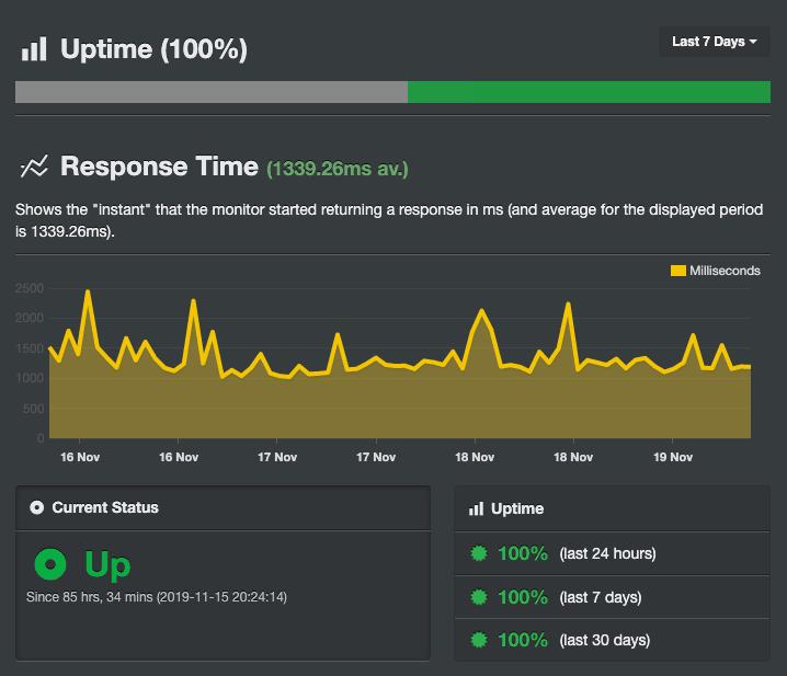 Резултатите от Uptime на NovaHost направени чрез инструмента Uptime Robot