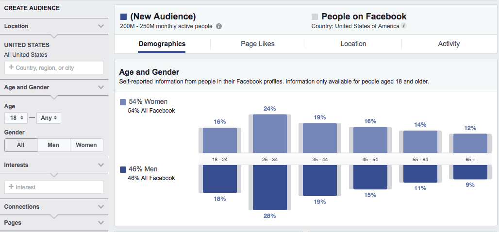 Are Facebook Ads Effective?