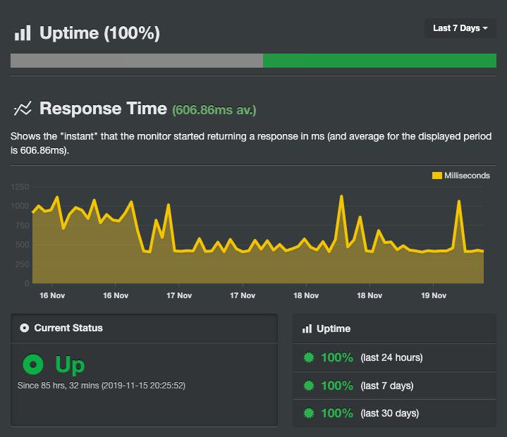 Резултатите от Uptime на VPS направени чрез инструмента Uptime Robot