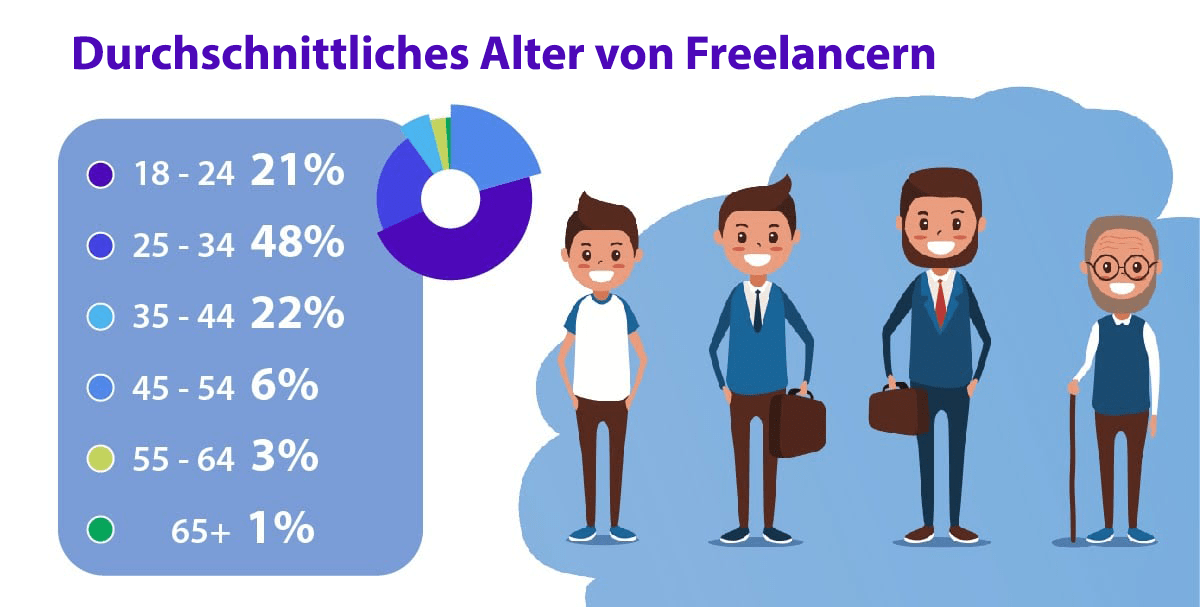30 freelance stats why the gig economy is growing in 2020 7 1