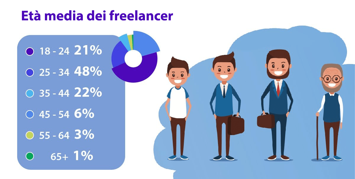 30 freelance stats why the gig economy is growing in 2020 7 2