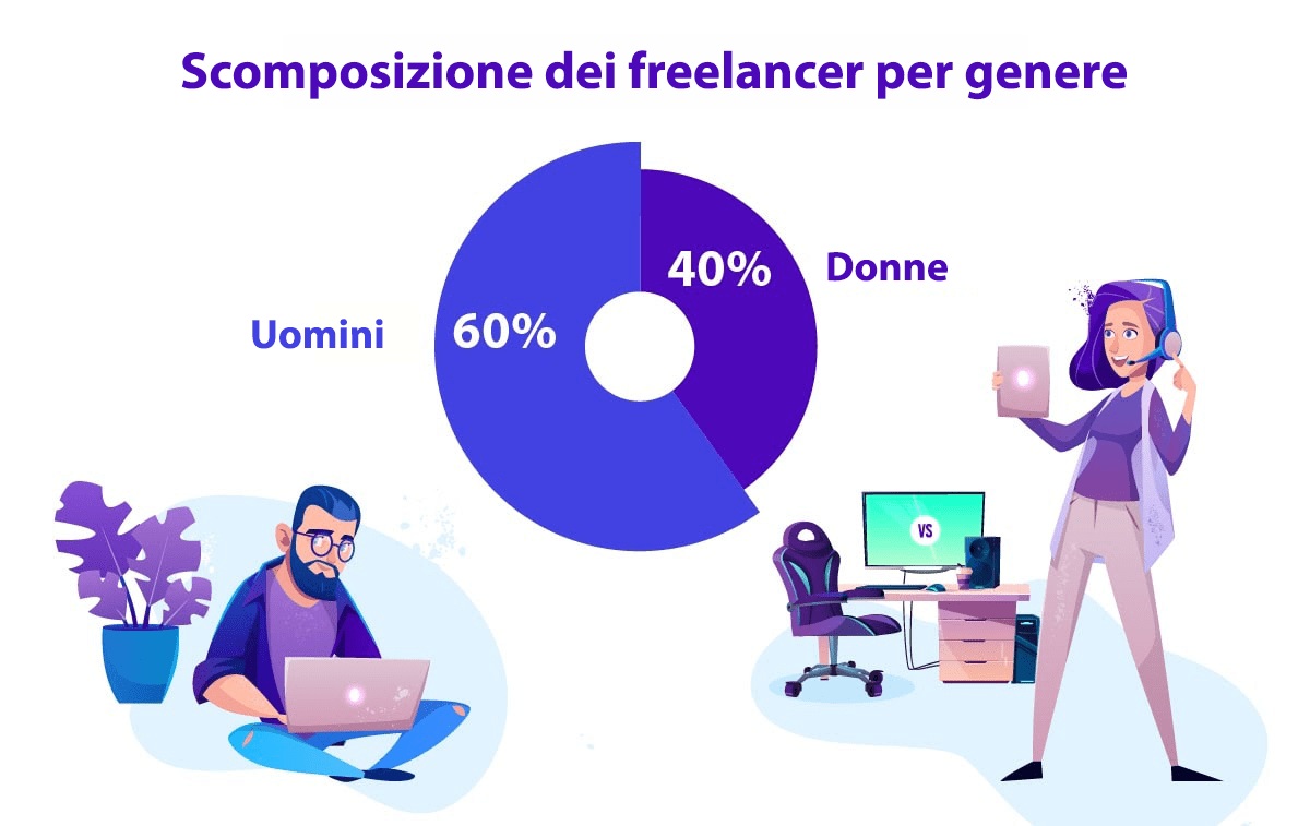 30 freelance stats why the gig economy is growing in 2020 8 2