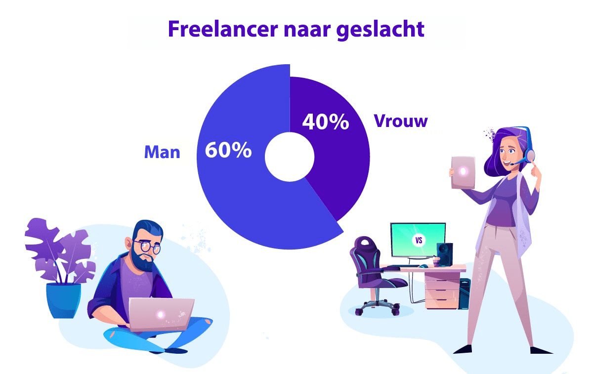 30 freelance stats why the gig economy is growing in 2020 8