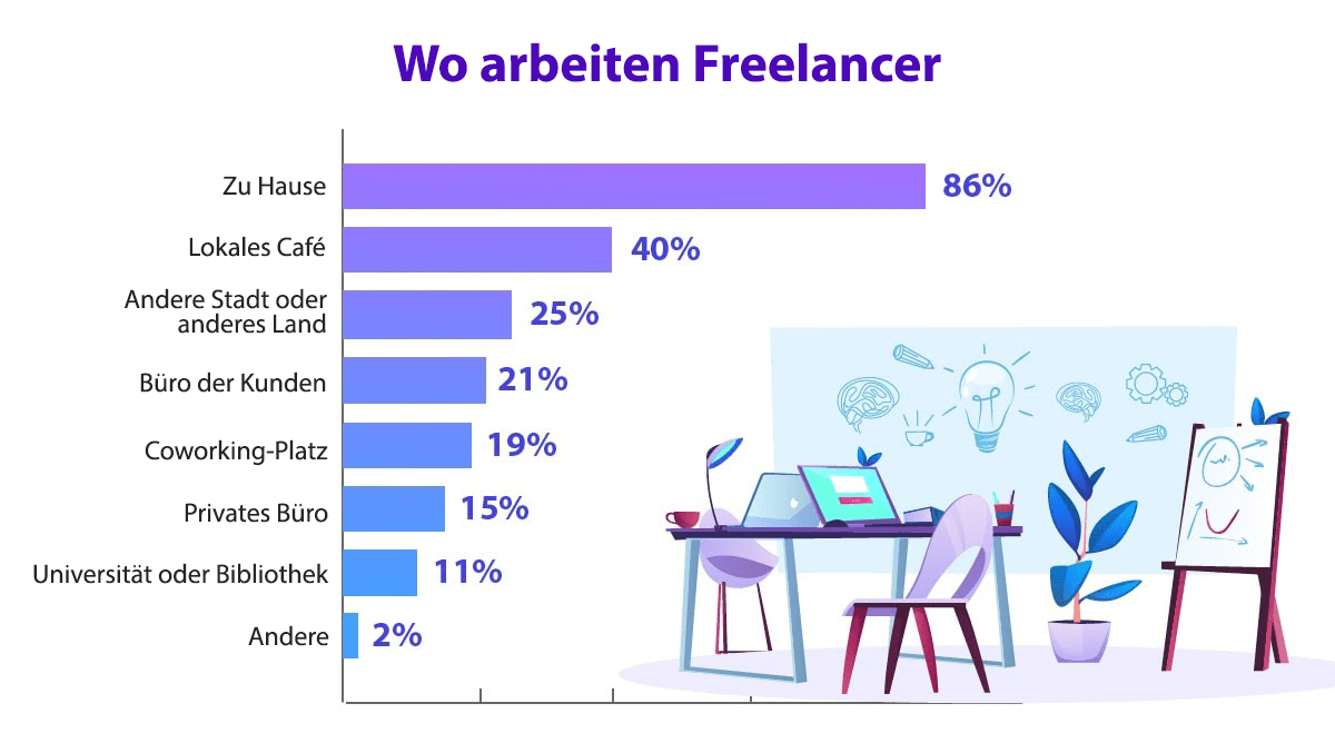30 freelance stats why the gig economy is growing in 2020 9 1