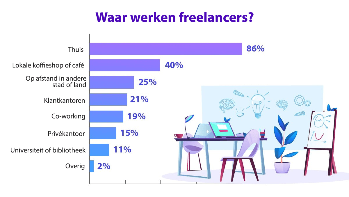 30 freelance stats why the gig economy is growing in 2020 9