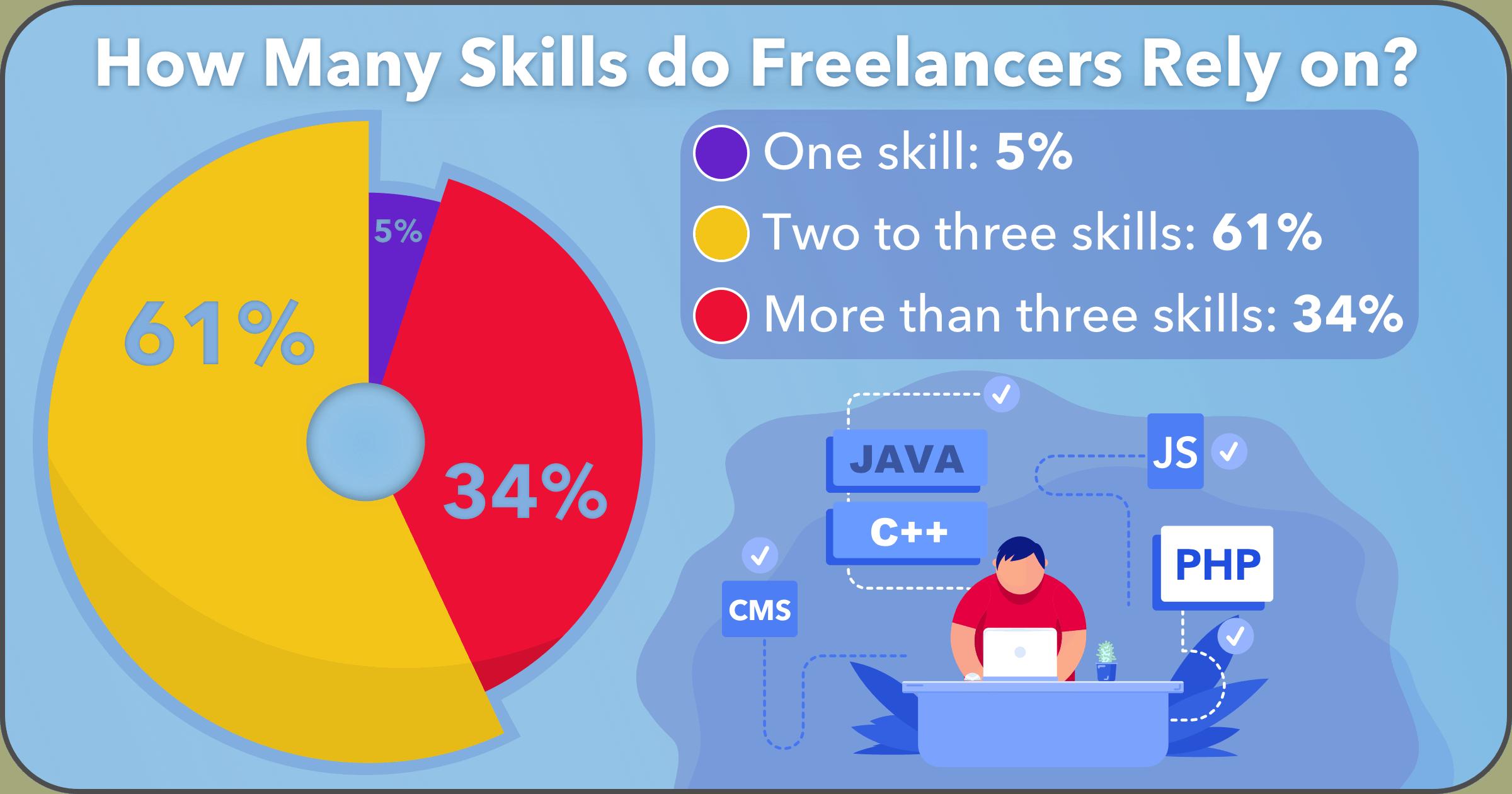 30+Freelance-Stats-image10