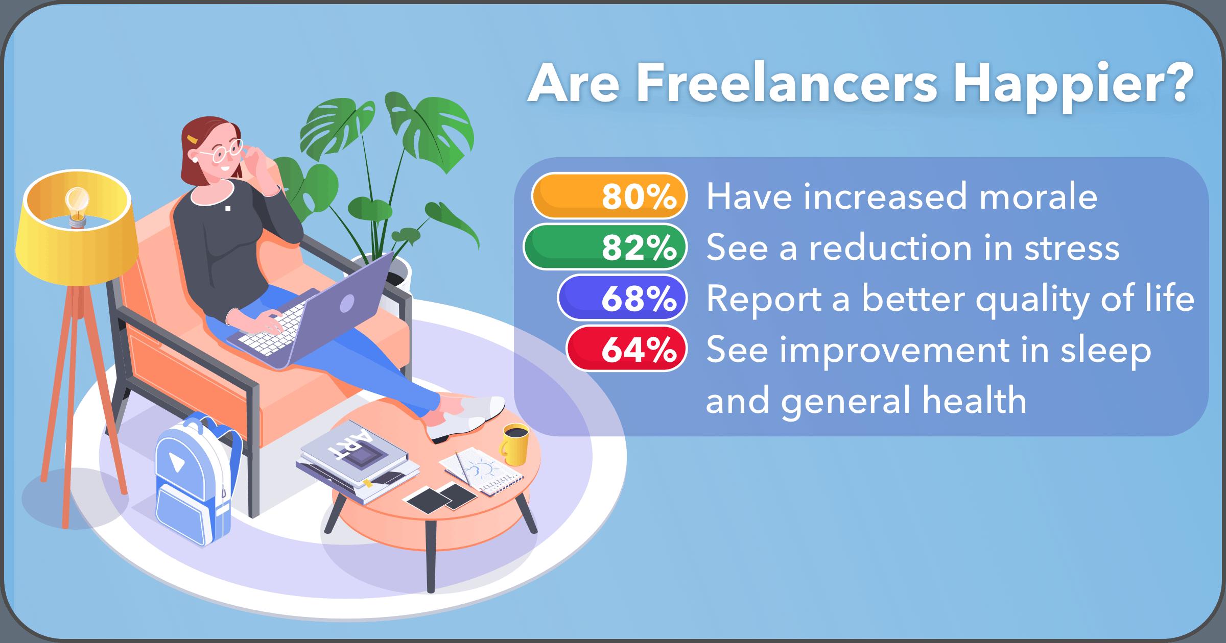 30+Freelance-Stats-image11