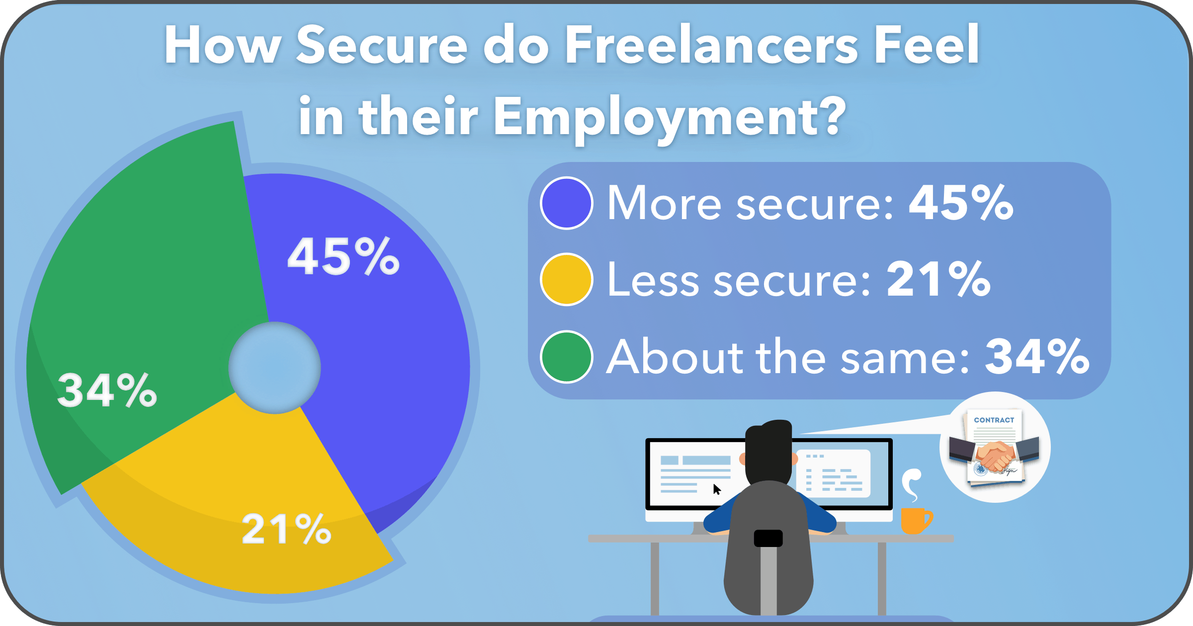 Many Freelancers Feel More Secure in Their Employment