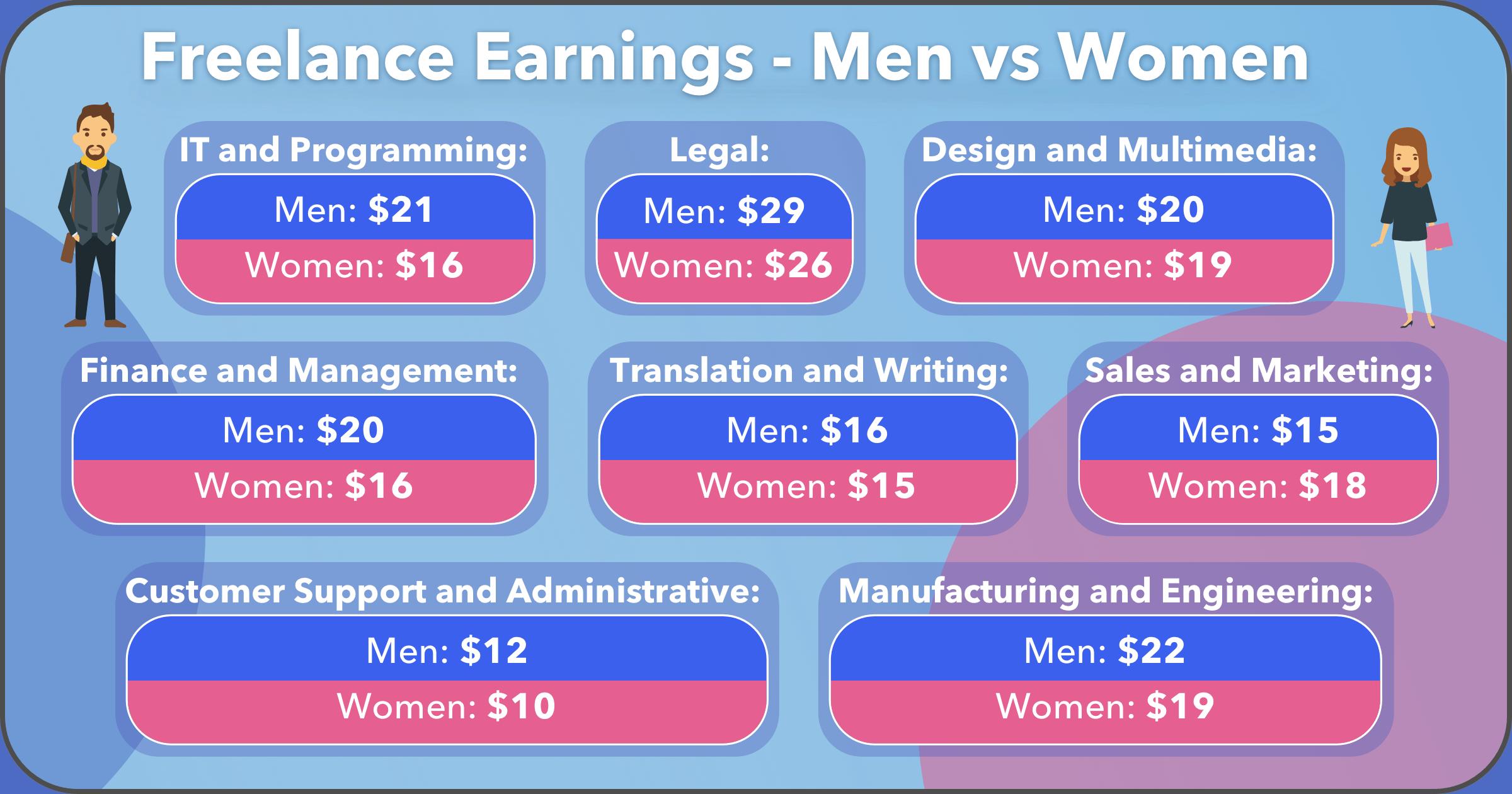 30+Freelance-Stats-image13