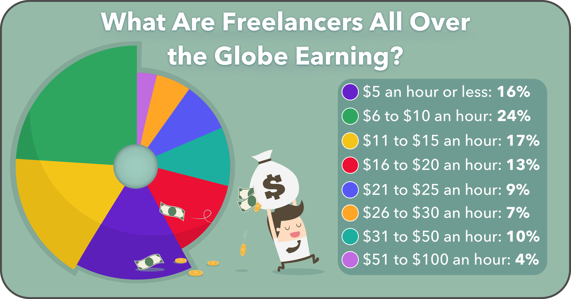Average Global Freelancer Earnings per Hour