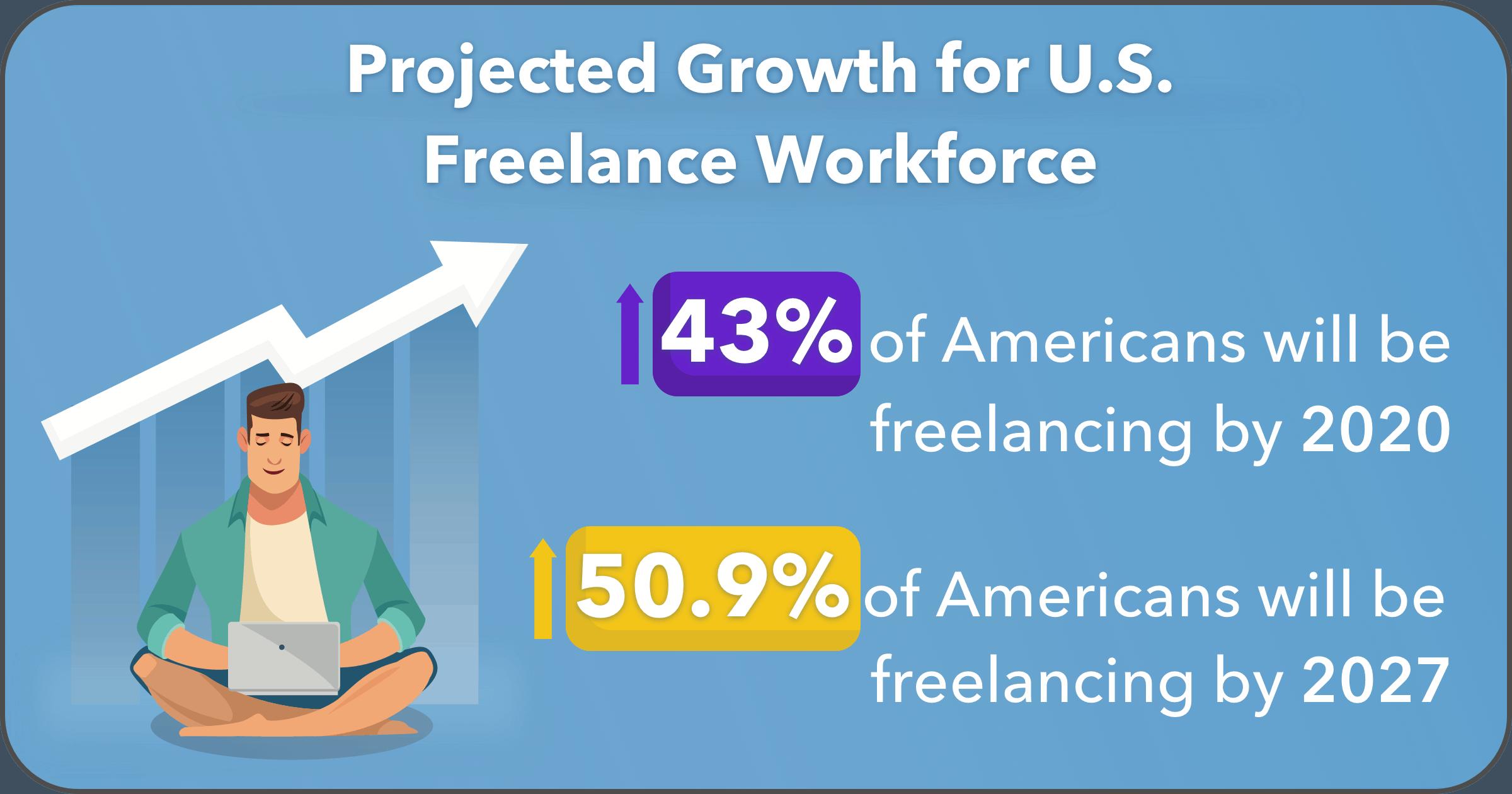 30+Freelance-Stats-image17