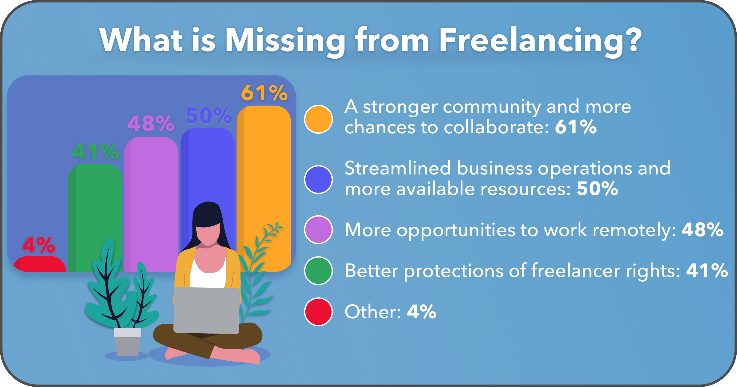 What Freelancers Want More of in the Future