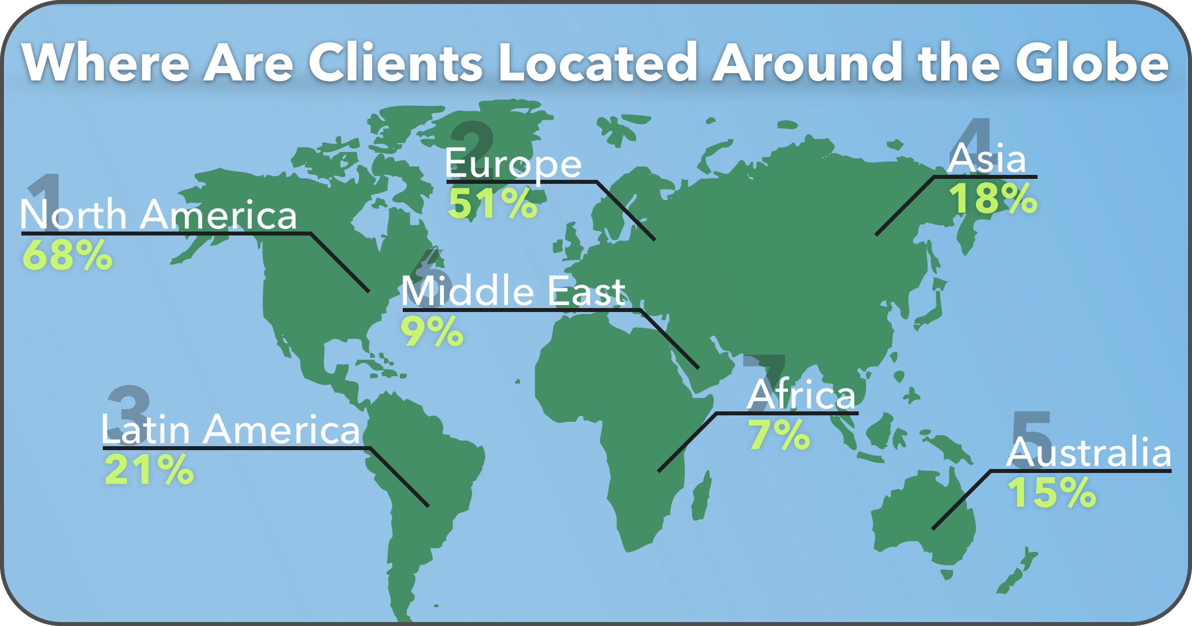 Where Freelance Clients Are Located