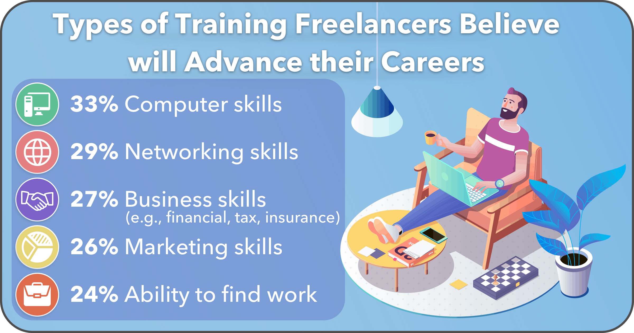 Freelancers Turn to Training for Career Advancemen