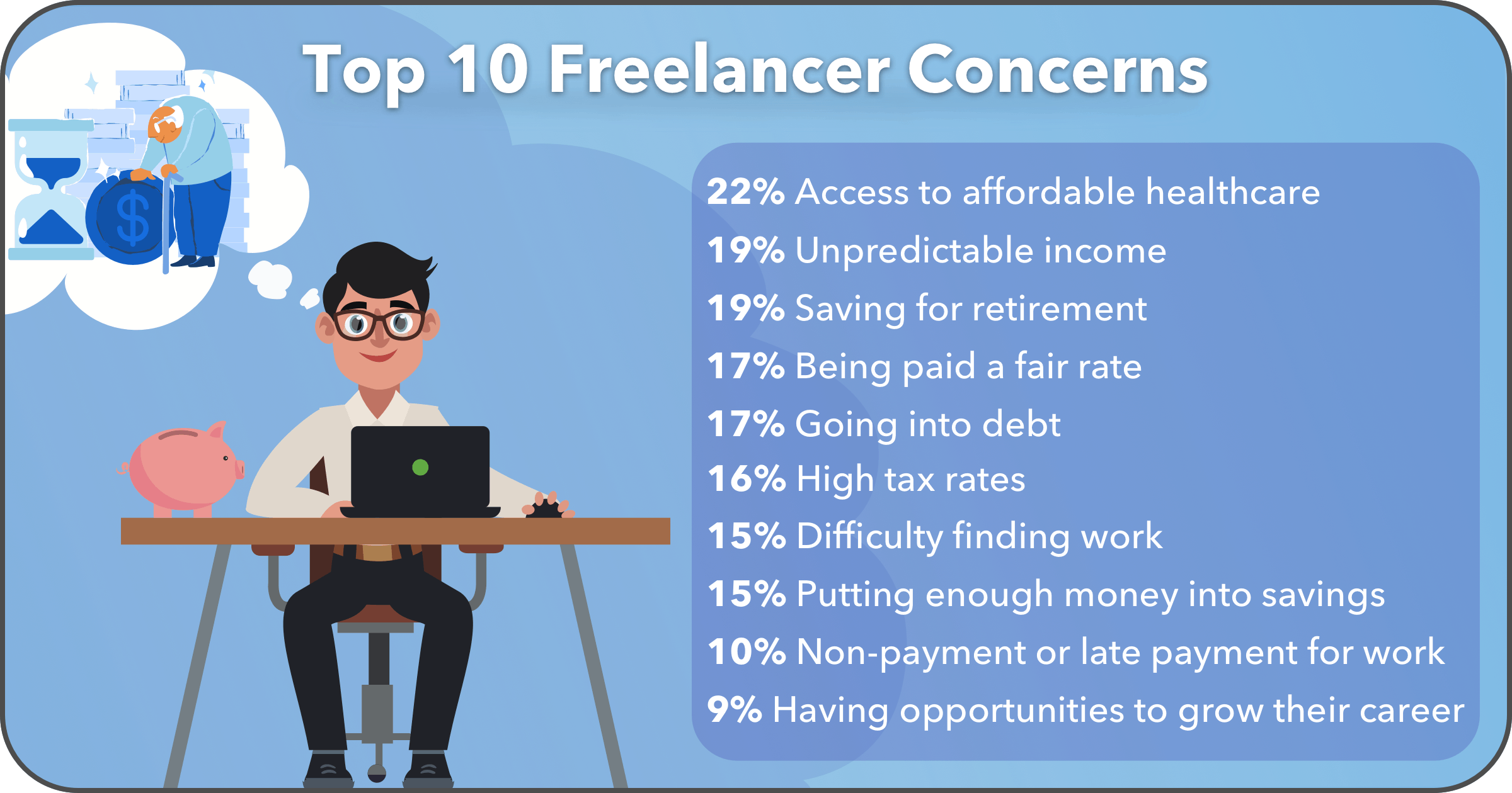 Top Things Freelancers Worry About