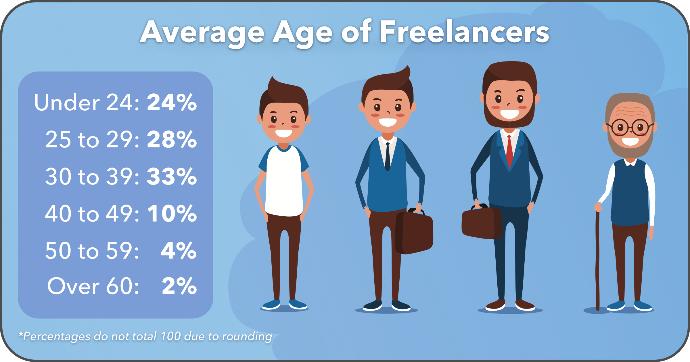 Most Freelancers Are Young