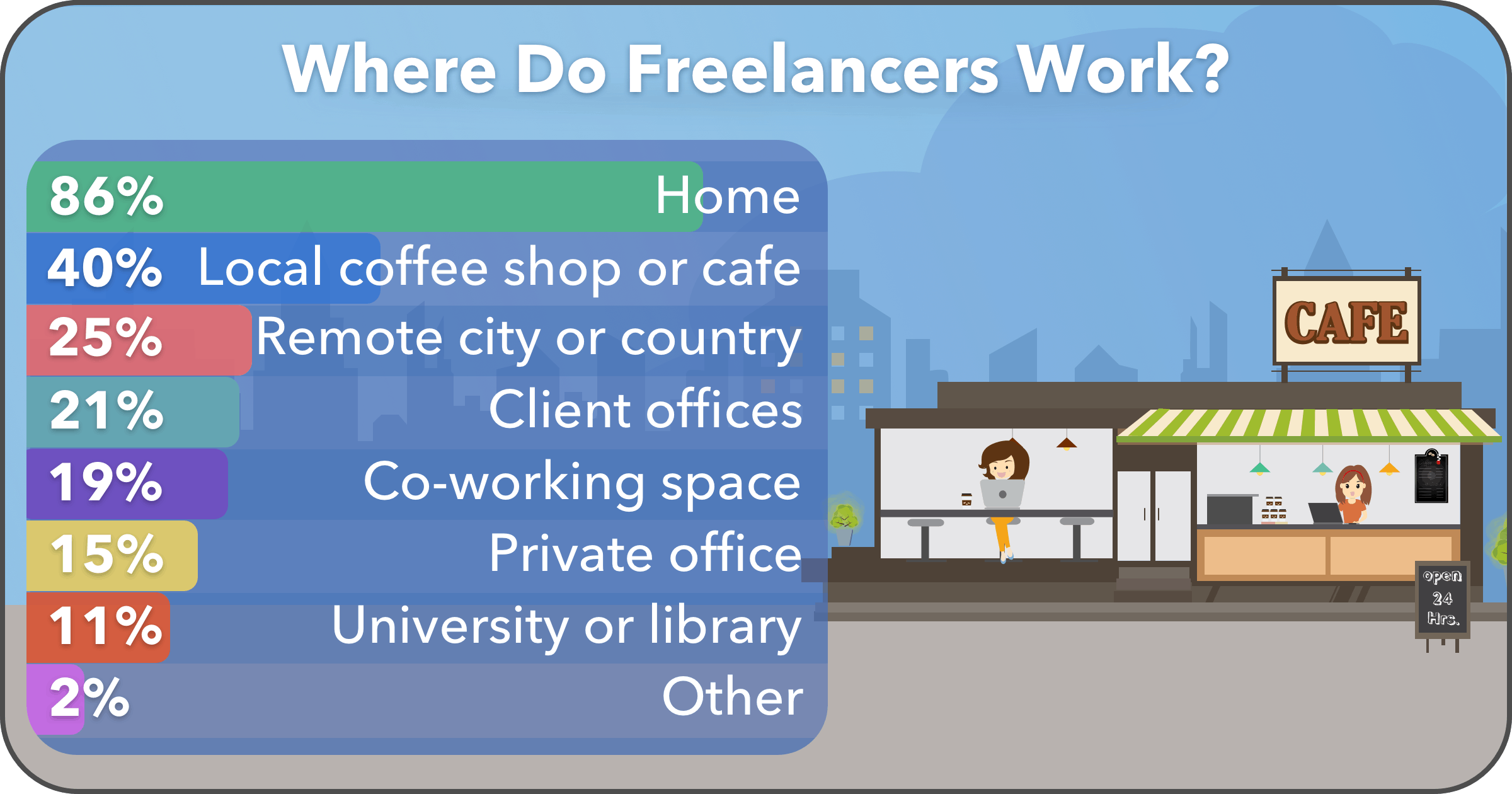 Most Freelancers Work from Home