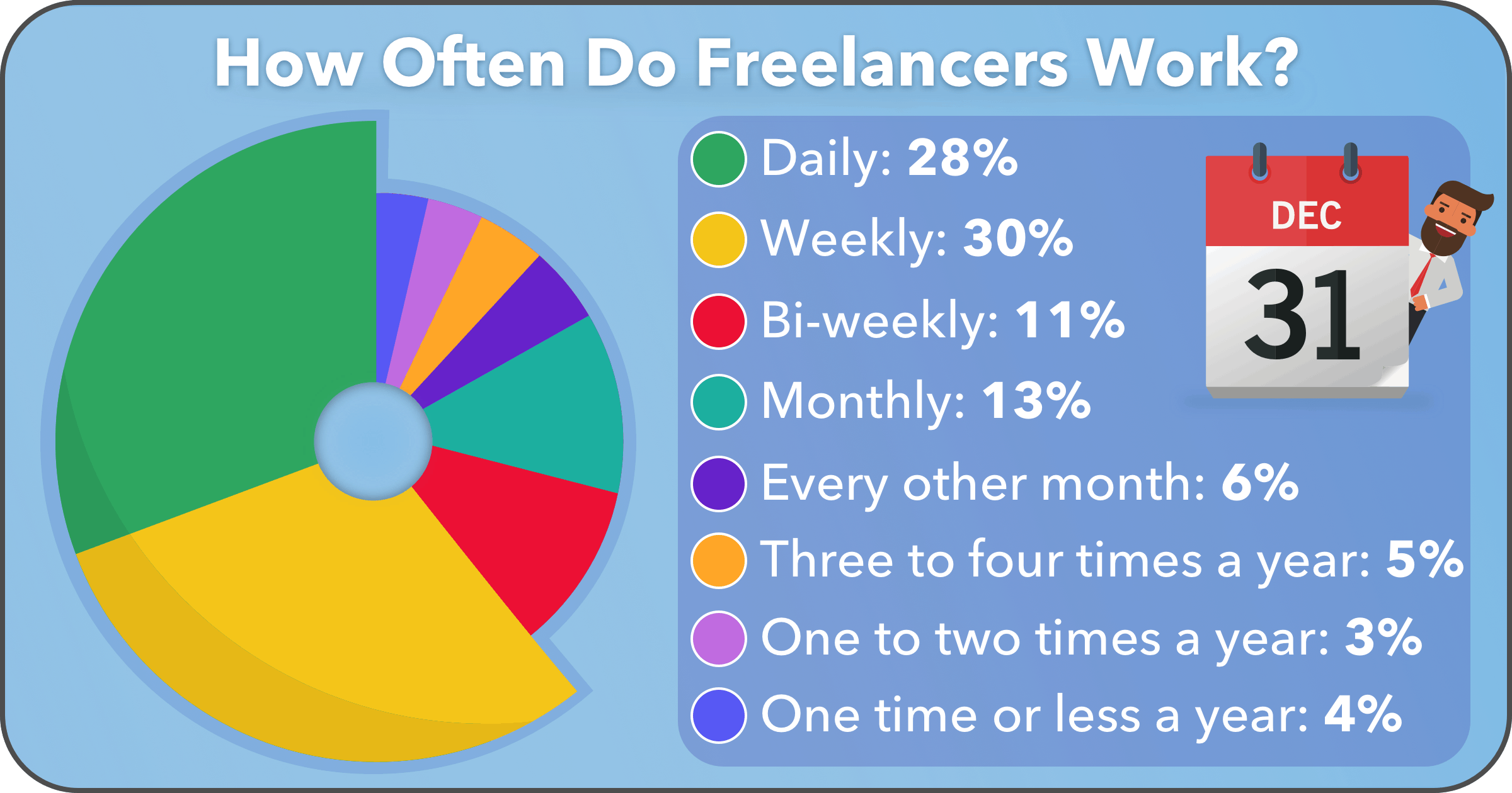 Half of Freelancers Are Intermittent Workers