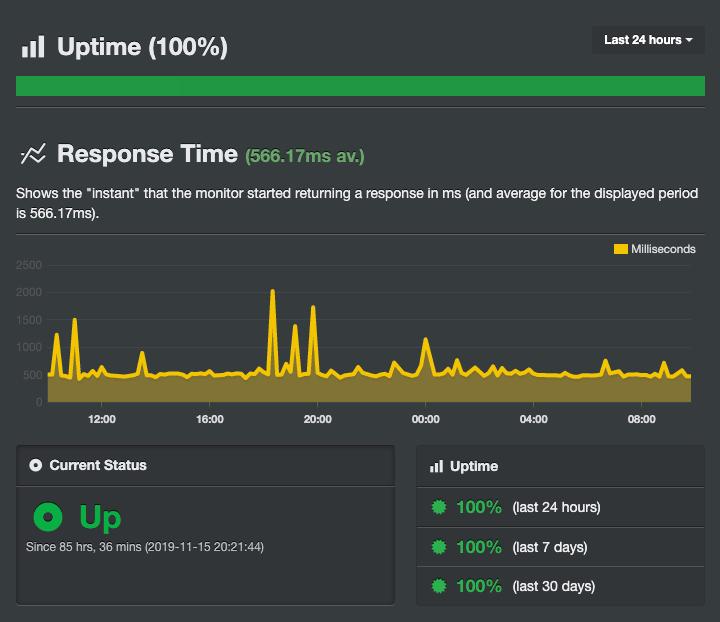 Резултатите от Uptime на NS1 направени чрез инструмента Uptime Robot