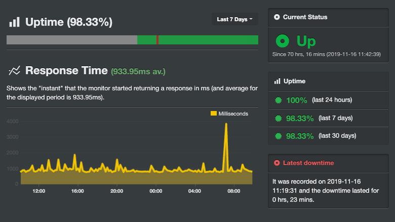 Резултатите от Uptime на DOM.BG направени чрез инструмента Uptime Robot