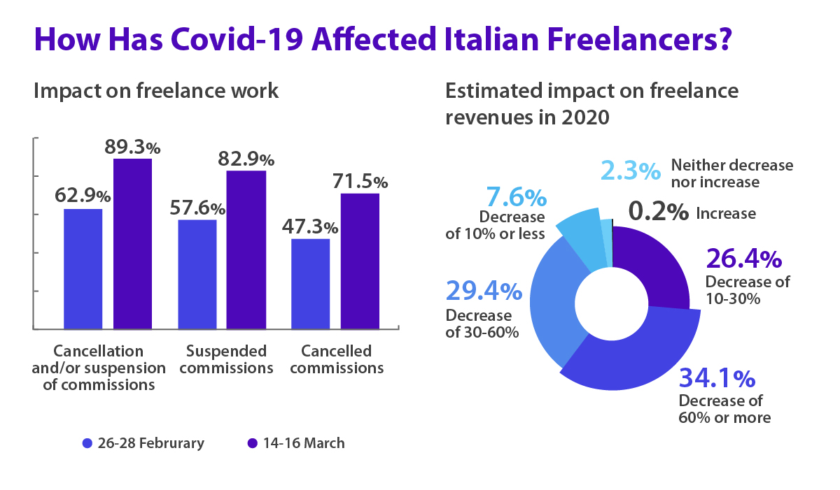 The effect of Covid-19 on freelance work in Italy.