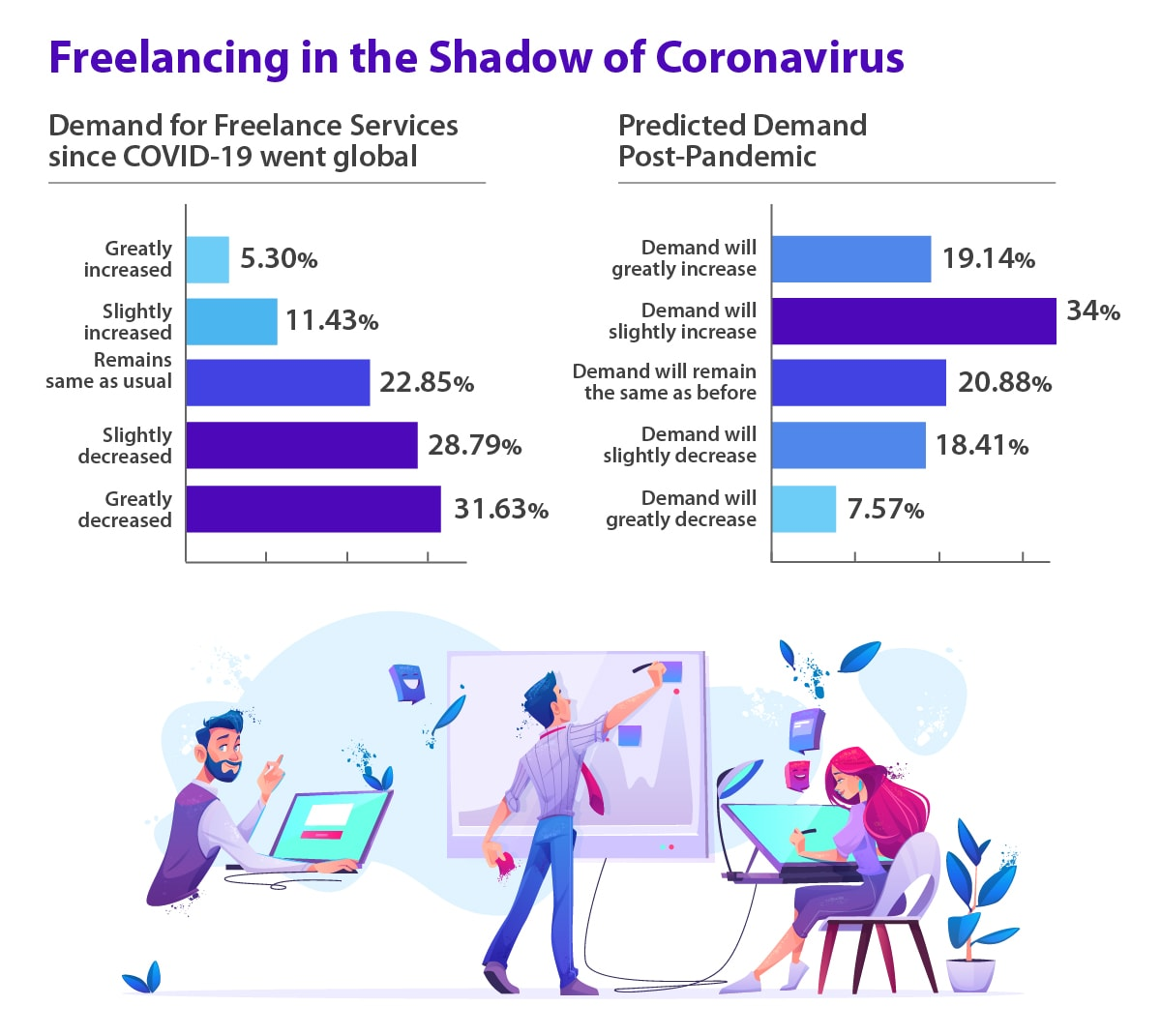 Demand for freelance services during the Coronavirus pandemic and post-lockdown.