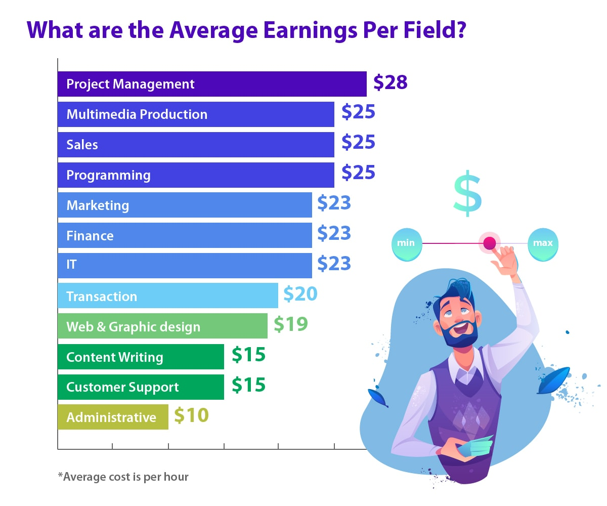 The average hourly rate per field for freelancers.
