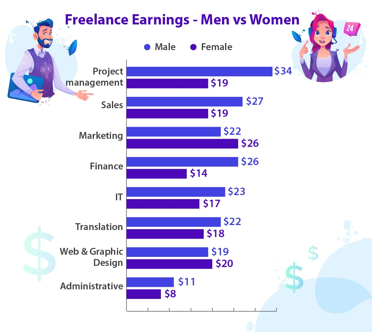 The differences between what men and women earn as freelancers in different positions.
