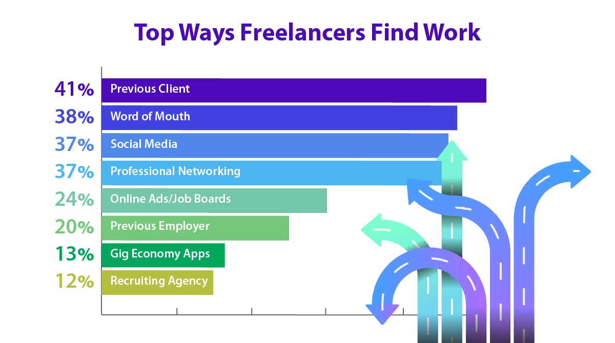 Top ways for freelancers to find work, including word of mouth and social media.