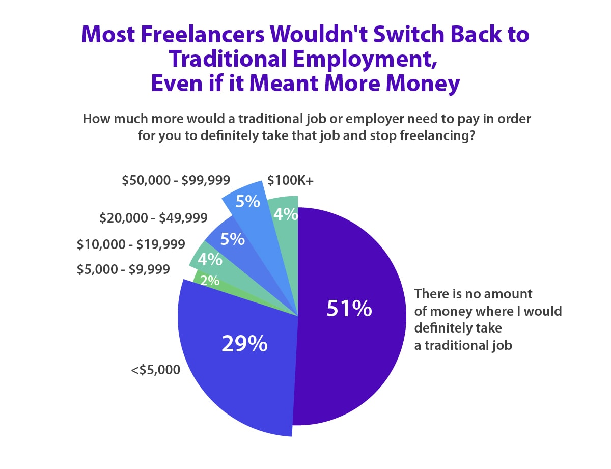 What amount of money does it take to convince freelancers to take a traditional job?