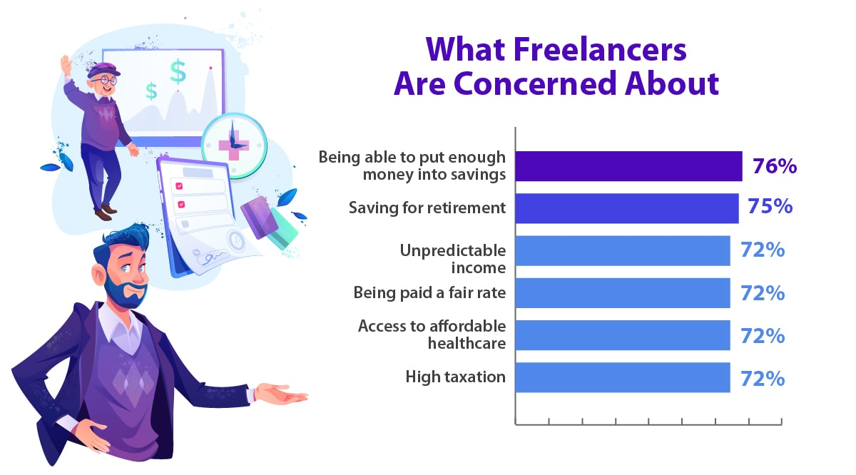 What freelancers are concerned about when engaging solely in freelance work.