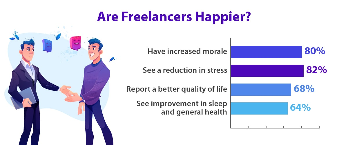 Freelancers are typically happier and have a better quality of life, morale, and less stress.