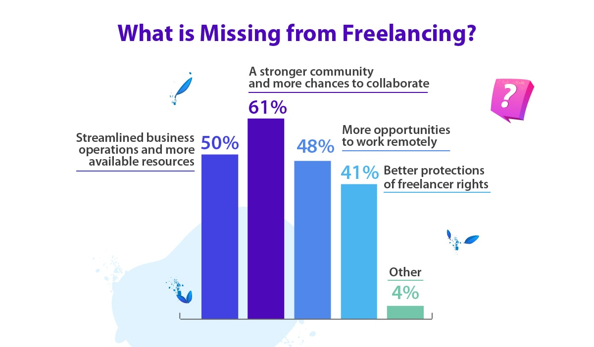 What freelancers would like to see improved in their line of work.