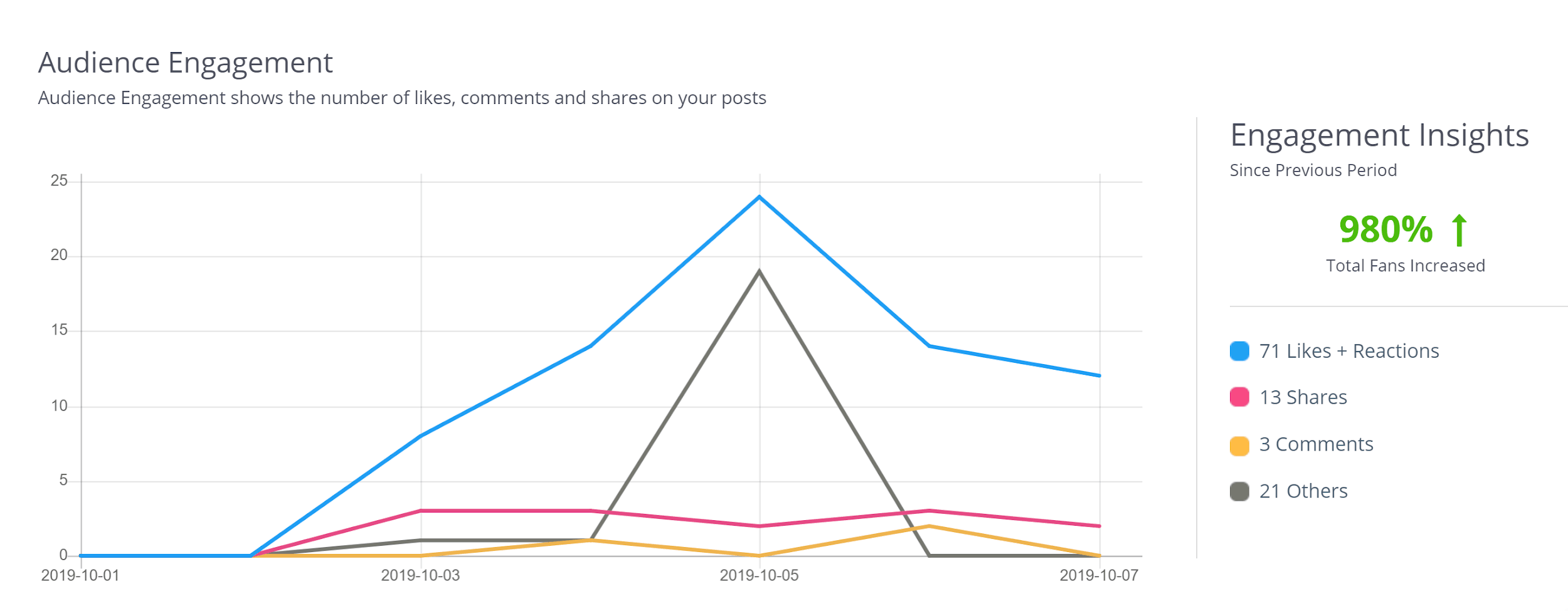 How to Read SocialPilot's Analytics & Improve Your Social Media Strategy-image2